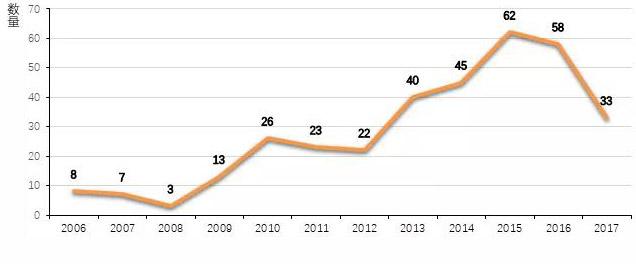 除草剂市场中,唑草酮复配制剂的开发与发展