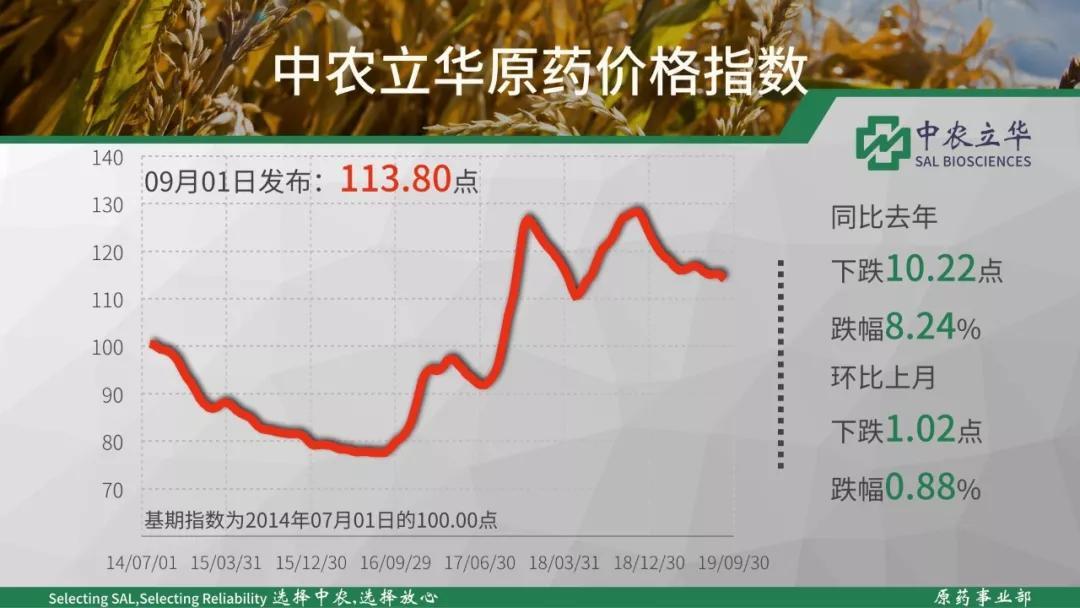 同比去年大※幅下跌8.24%,中农立华原↑药